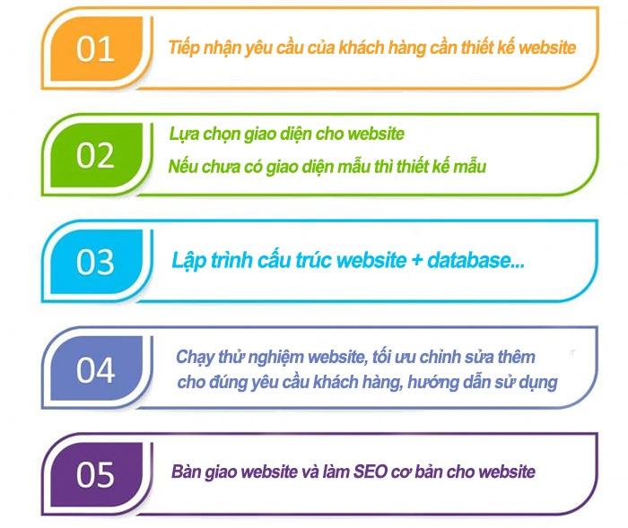 Các bước thiết kế web