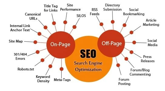 seo onpage va offpage